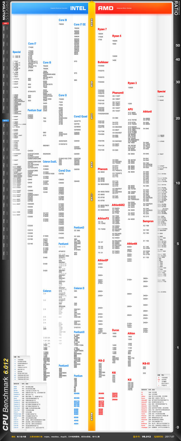 最新CPU天梯圖2018 2018年11月CPU天梯圖