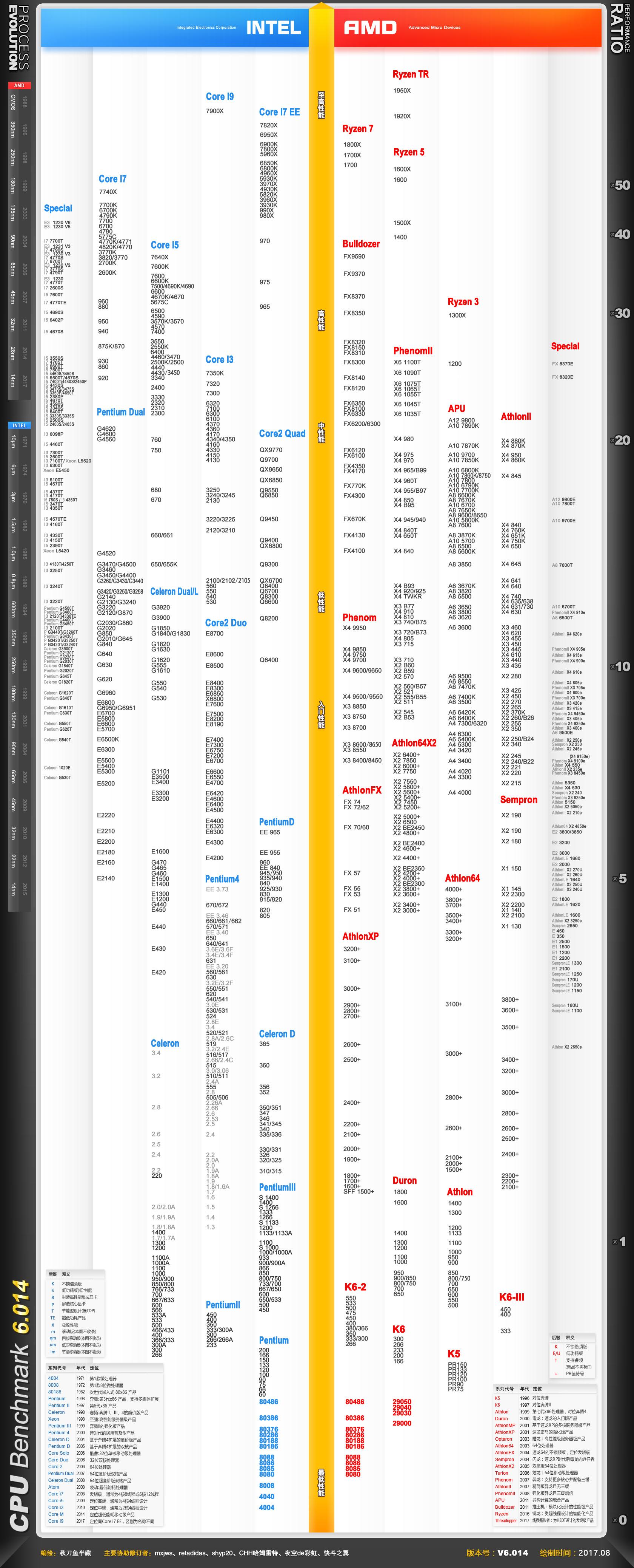 電腦處理器天梯圖2018,桌面級2018CPU天梯圖