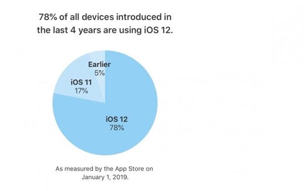 iOS 13即將到來!蘋果iOS 12更新率:超過75%